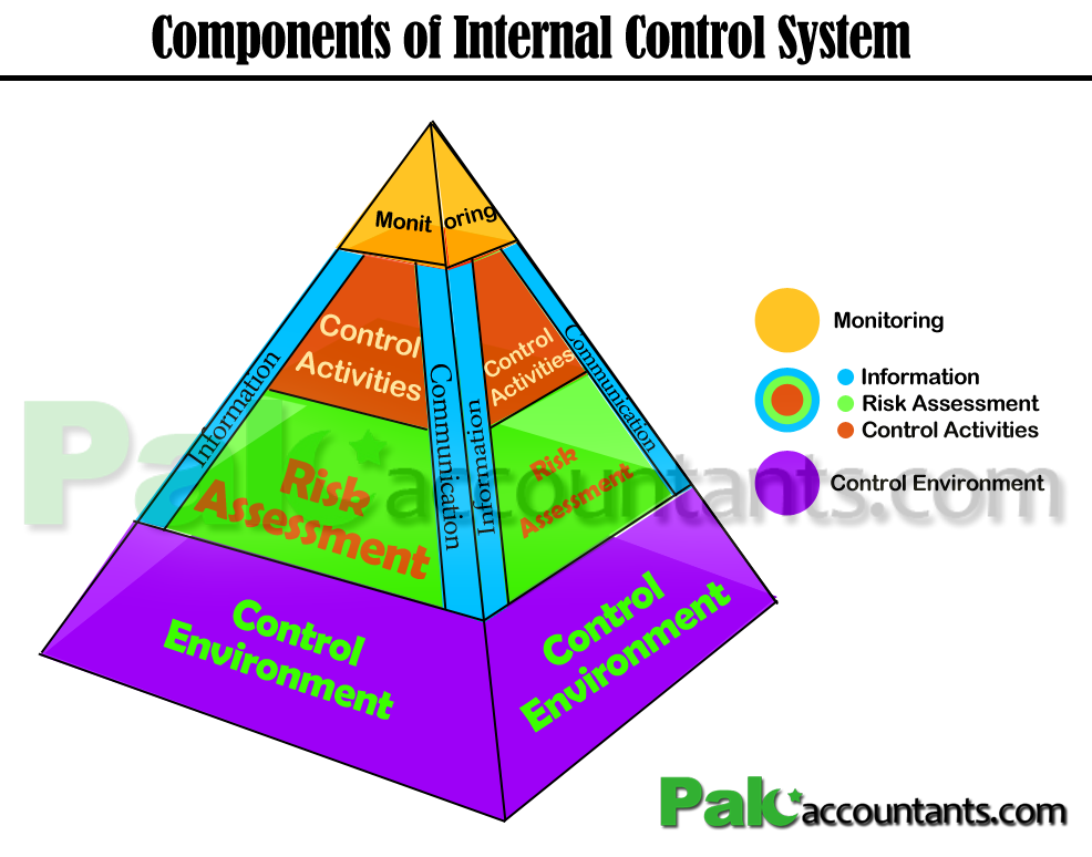 master thesis internal control Internal control dissertation assistance, writing a thesis on internal control, and college dissertation assistance for almost a decade, our college experts on subjects like internal control have helped academic undergraduates, master attendees, and master's scholars globally by offering.