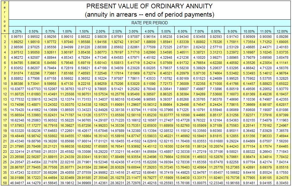 presentvalueordannuity