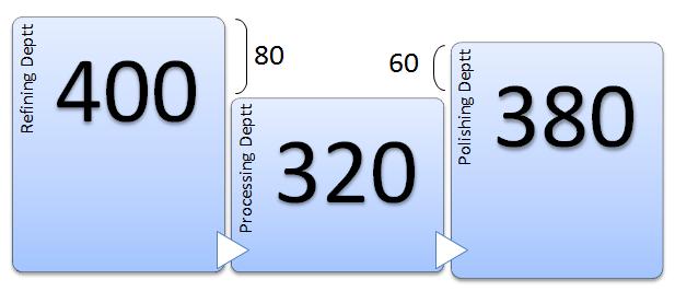 throughput 1