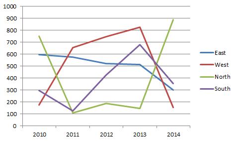 int chart 0