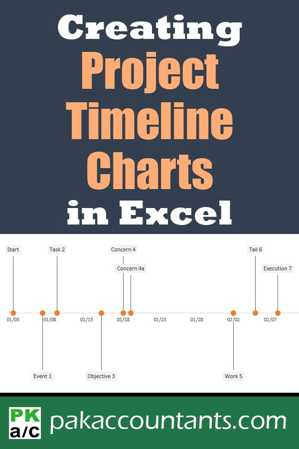 create project timeline charts in excel