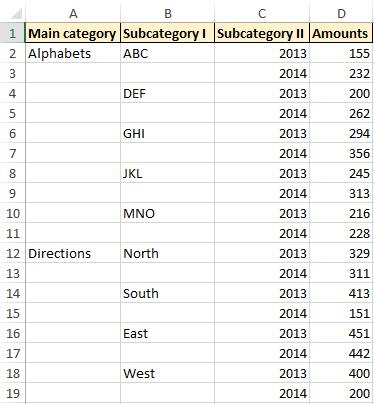 multi category chart data