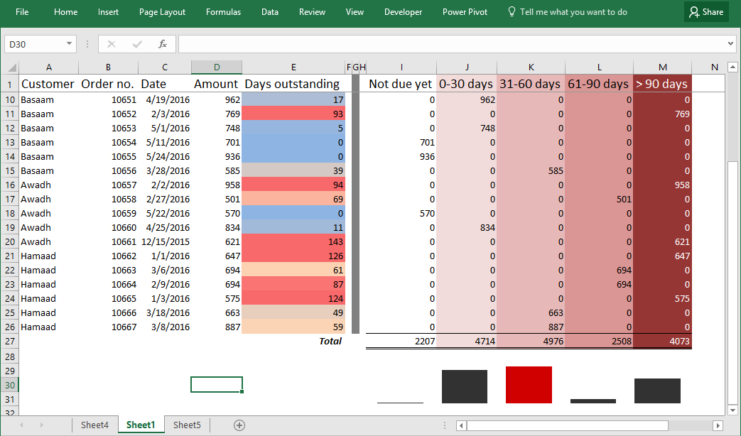 making aging analysis reports using excel pivot tables