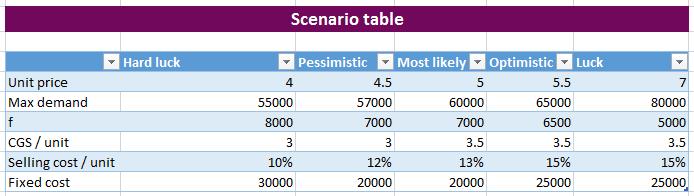Dynamic Financial Scenario Analysis using Excel