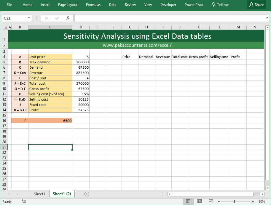 sensitivity analysis 2