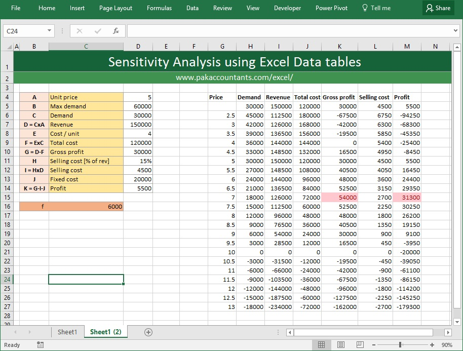 sensitivity analysis 3