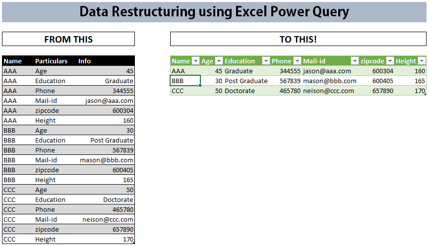 Pivot data using Power Query to show text values - Data