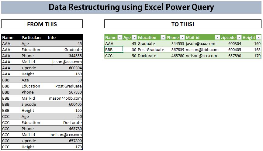 data restructure 1