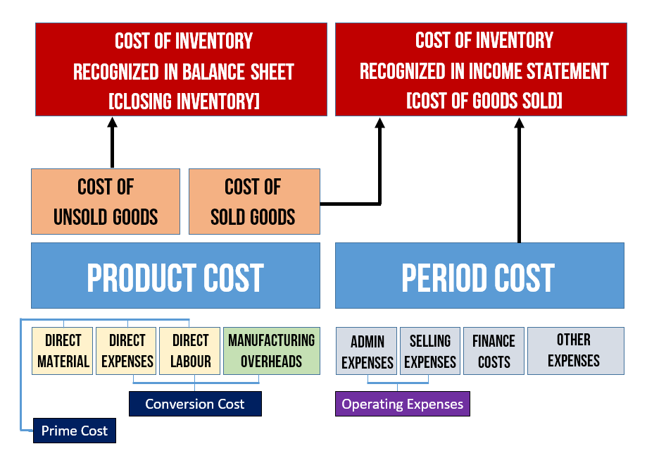 product period cost 2