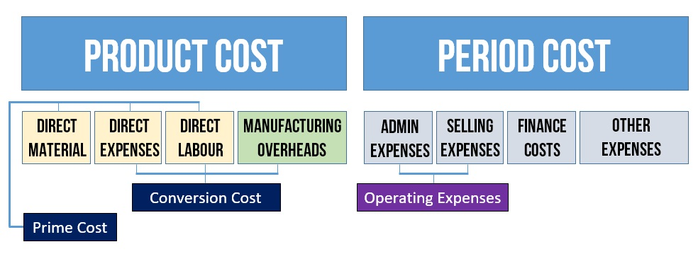 product period cost